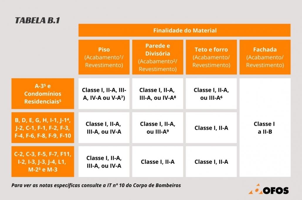 Tabela B.1 do Anexo B da IT nº 10 que trata sobre CMAR - Controle de Materiais de Acabamento e Revestimento